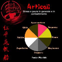 stress e paura